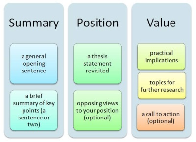 Components of a research paper conclusion
