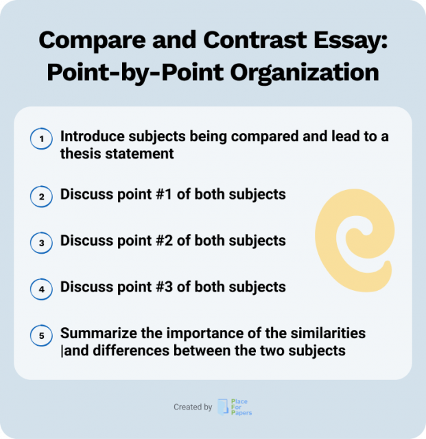 Compare and Contrast Essay: Point-by-Point Comparison