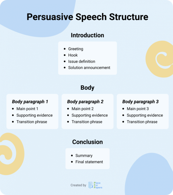 Persuasive Speech Structure