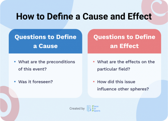 Questions to define cause and effect